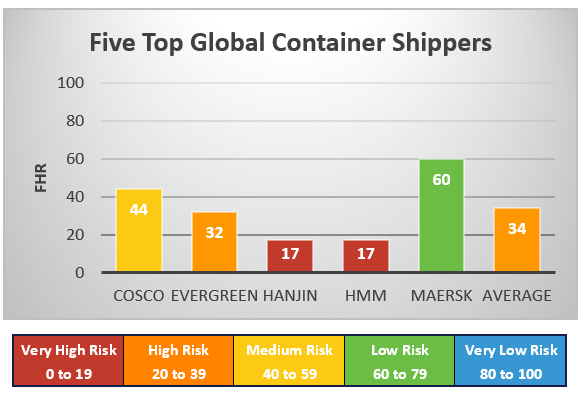 Five Top Global Container Shippers.png
