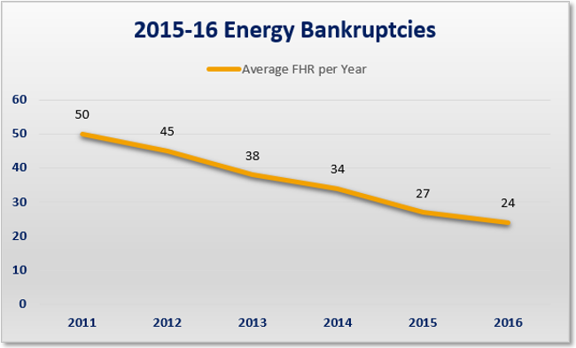 Can_you_predict_energy_default_average_fhr_per_year