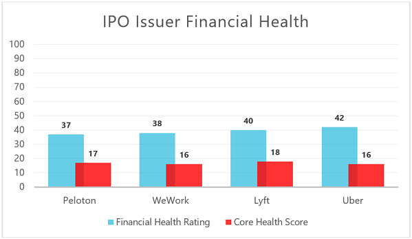 IPO Issuer financial health