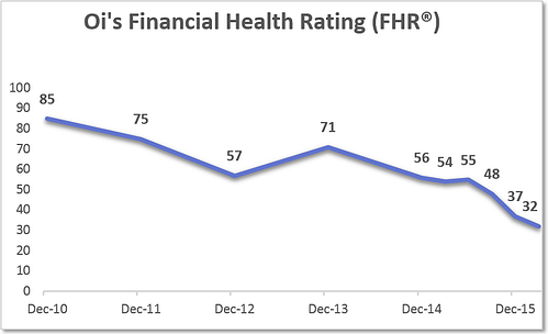 Oi_Bankruptcy_-_FHR_Chart.png