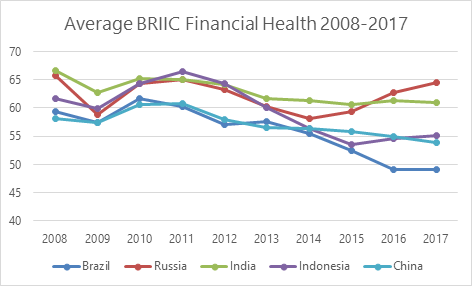 BRIIC Financial Health